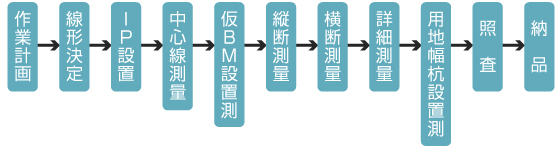 路線測量_フロー図